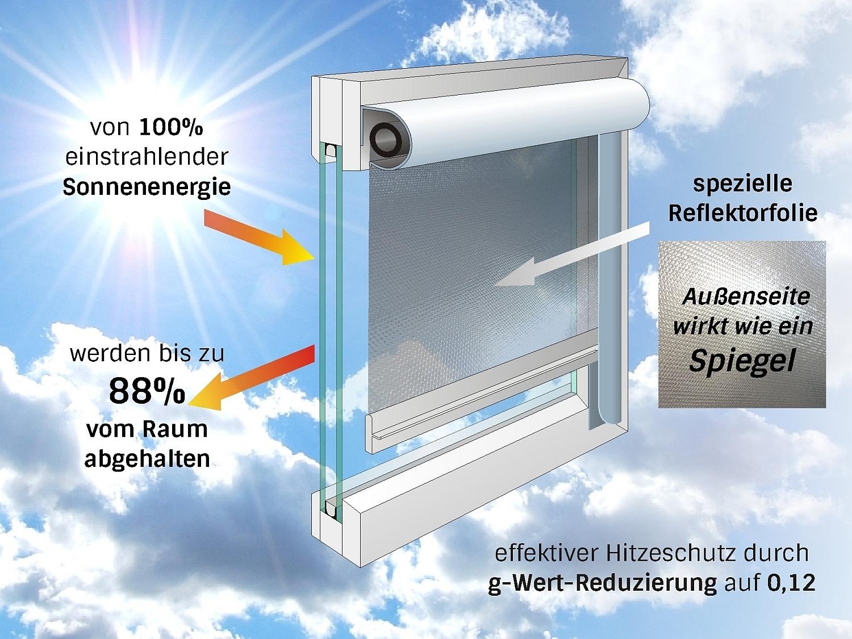Hitzeschutz Fenster Hitzeschutz Fur Dachfenster Innen Aussen