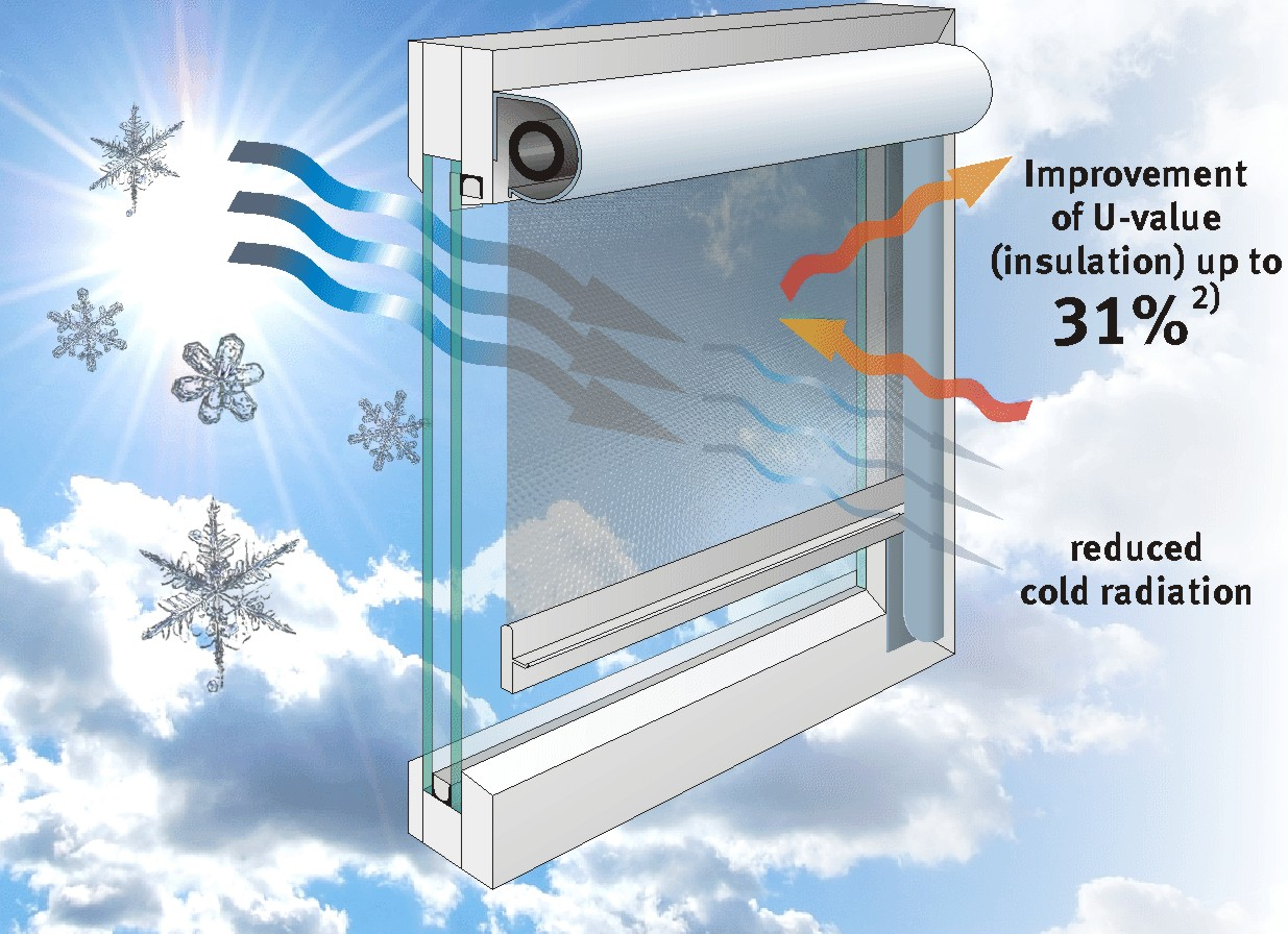 Heat protection and energy savings multifilm for Window insulation values