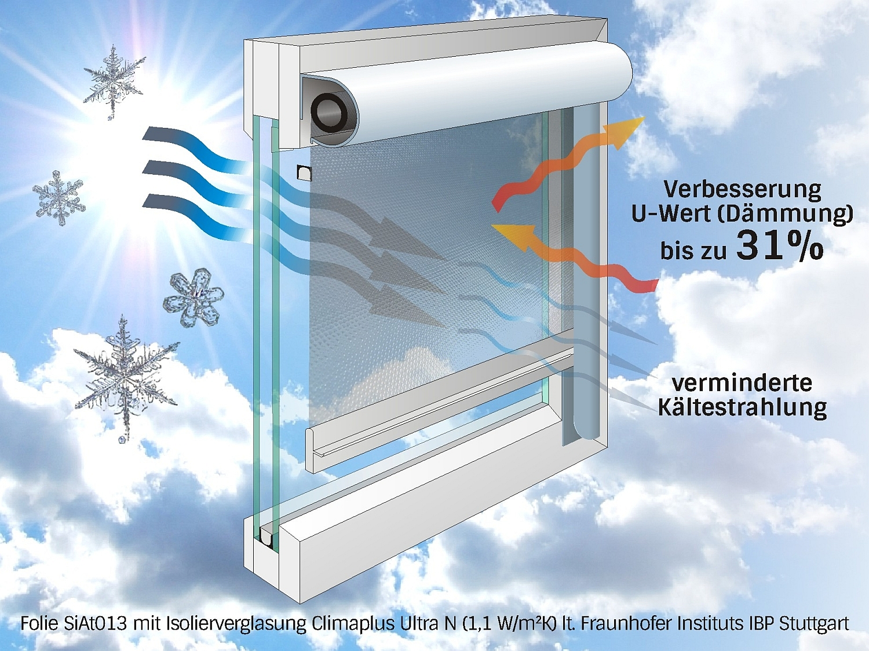 Hitzeschutz Fenster » Hitzeschutz für Dachfenster – innen & außen ...